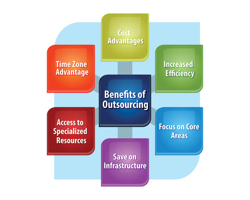 Benefits of outsourcing insurance back office services
